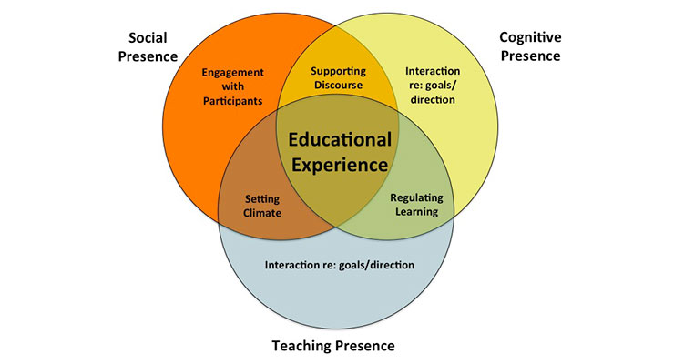 How Important Is Instructor Presence in an Online Course?