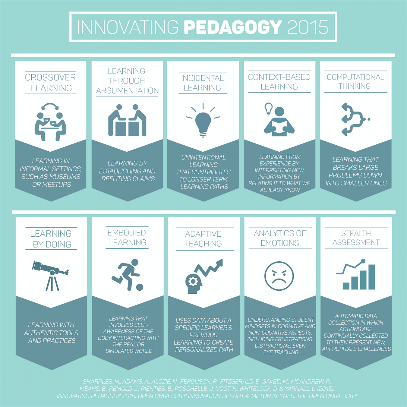 Ten Teaching Trends From The Innovating Pedagogy Report Teach Online