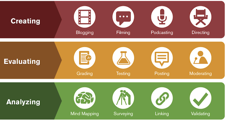 Integrating Technology with Bloom's Taxonomy