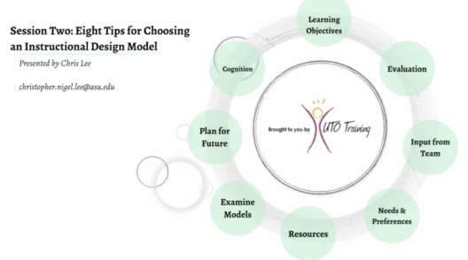 Instructional Design Models And Theories How To Choose The Best